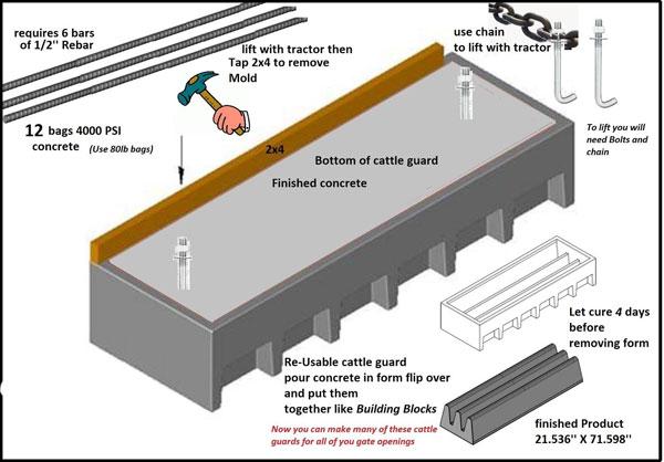 Concrete Cattle Guard Form Reusable