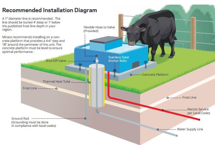 livestock waterer installation diagram