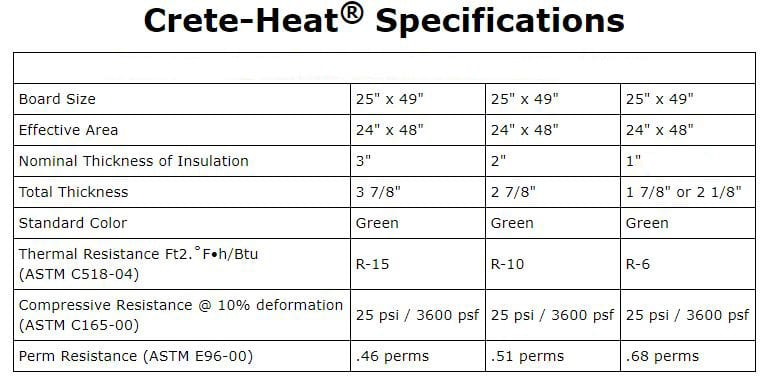 floor insulation specification chart